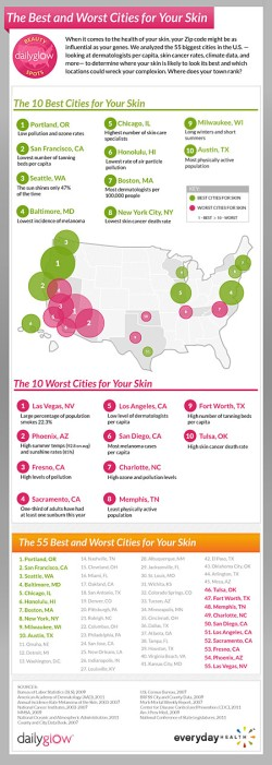 Best US Cities For Your Skin